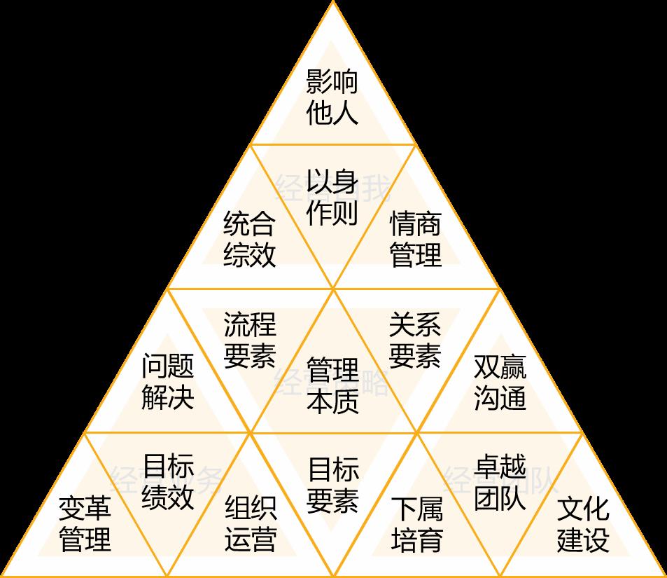 领导力要素模型.png